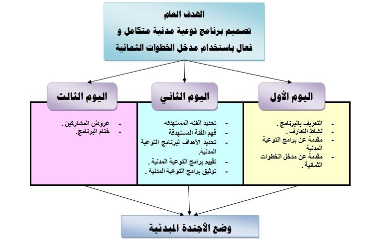 خطة برنامج تدريبي 1
